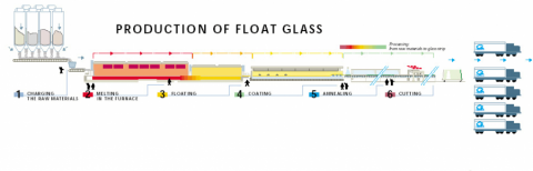 was ist gl nzendes floatglas glasstech. Black Bedroom Furniture Sets. Home Design Ideas